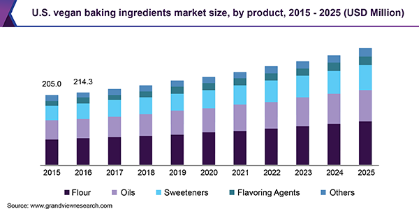 U.S. vegan baking ingredients Market size