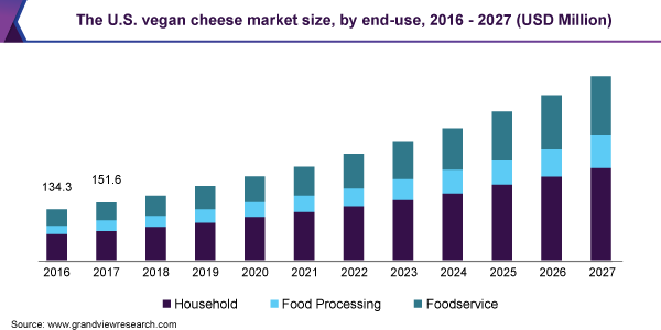 The U.S. vegan cheese market size, by end-use, 2016 - 2027 (USD Million)
