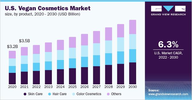 U.S. vegan cosmetics market size, by product, 2014 - 2025 (USD Million)