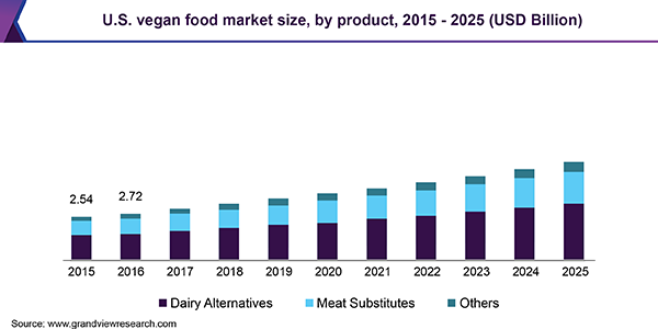 U.S. vegan food market size, by product, 2015 - 2025 (USD Billion)