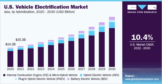 U.S. vehicle electrification market by product, 2014-2025 (USD Billion)