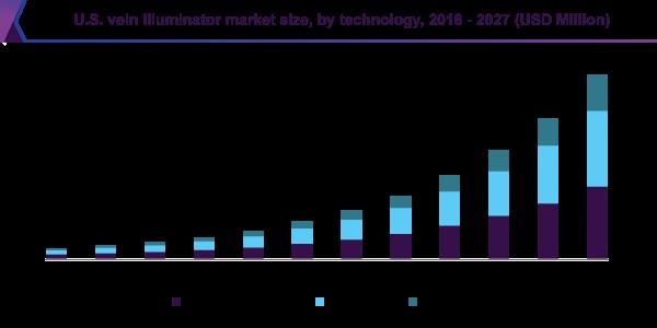 U.S. vein illuminator market size by technology, 2013 - 2024 (USD million)