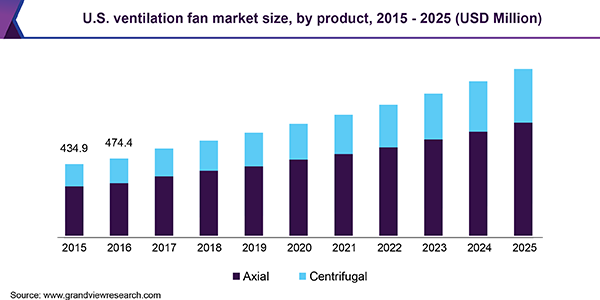 U.S. ventilation fan market size, by product, 2015 - 2025 (USD Million)