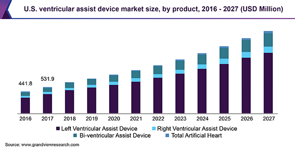 U.S. ventricular assist device market size, by product, 2016 - 2027 (USD Million)
