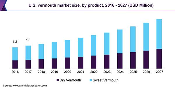 U.S. vermouth market size