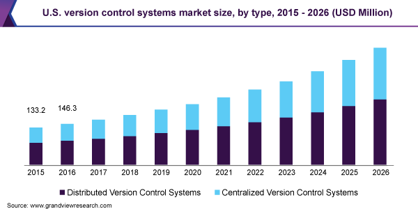 U.S. version control systems market size