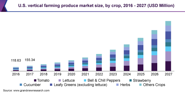 U.S. vertical farming produce market size, by crop, 2016 - 2027 (USD Million)