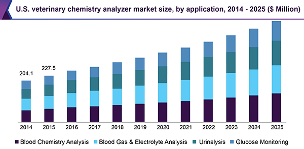 U.S. veterinary chemistry analyzer market