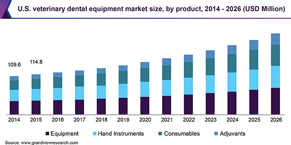 U.S. veterinary dental equipment market size, by product, 2014 - 2026 (USD Million)