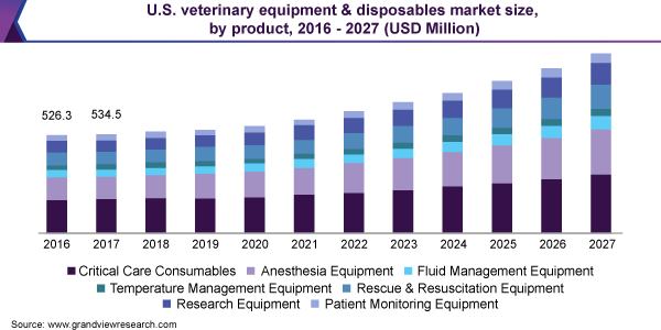 U.S. veterinary equipment & disposables market size