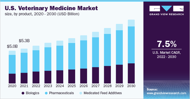 U.S. veterinary medicine market size, by animal type, 2014 - 2026 (USD Billion)