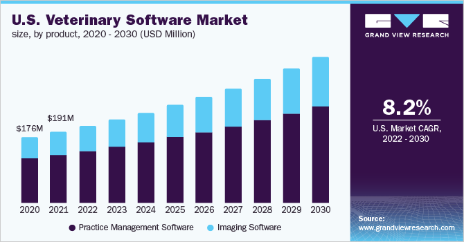 U.S. veterinary software market