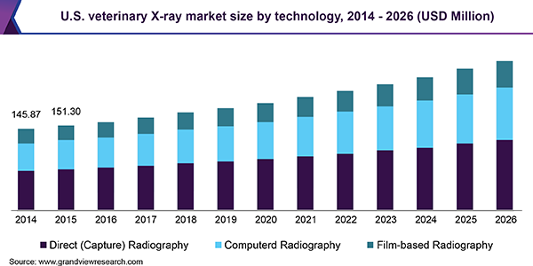 U.S. veterinary X-ray market size by technology, 2014 - 2026 (USD Million)