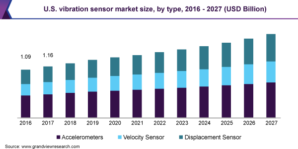 https://www.grandviewresearch.com/static/img/research/us-vibration-sensor-market-size.png