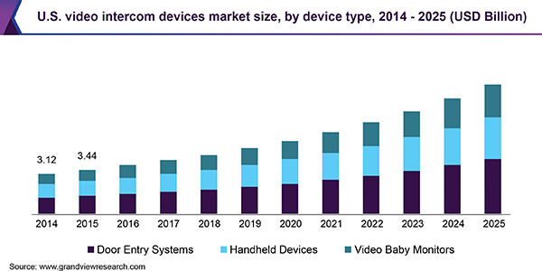 U.S. video intercom devices market size, by device type, 2014 - 2025 (USD Billion)