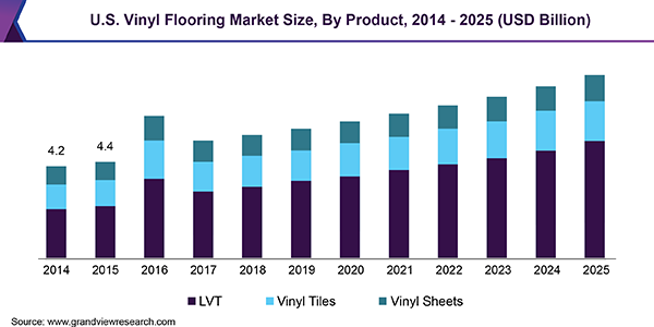 U.S. Vinyl Flooring Market Size, By Product, 2014 - 2025 (USD Billion)