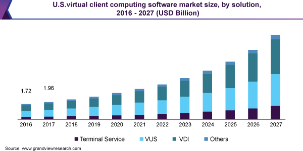 U.S. virtual client computing software market size