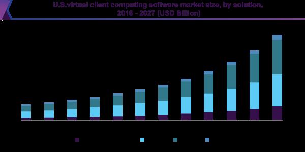 U.S. virtual client computing software market size