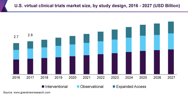 U.S. virtual clinical trials market size, by study design, 2016 - 2027 (USD Billion)