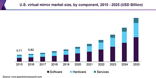 U.S. virtual mirror market