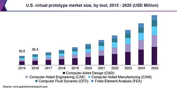 U.S. virtual prototype market