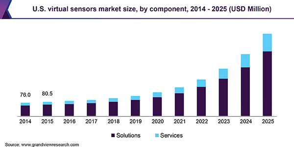 U.S. virtual sensors market size, by component, 2014-2025 (USD Million)