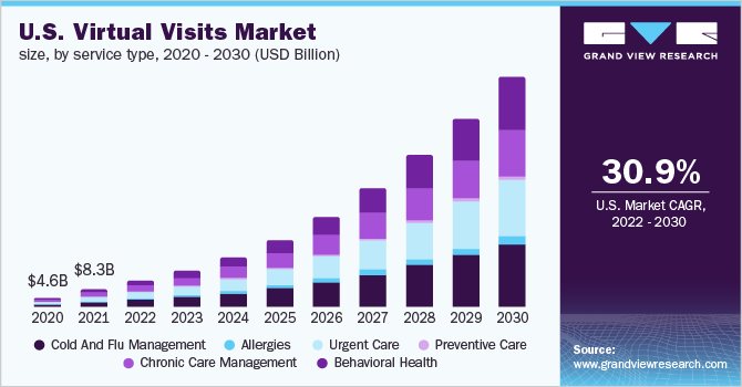 The U.S. virtual visits market size, by service type, 2016 - 2027 (USD Billion)