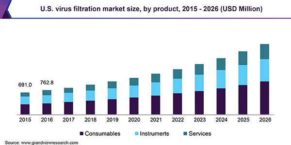 U.S. virus filtration market