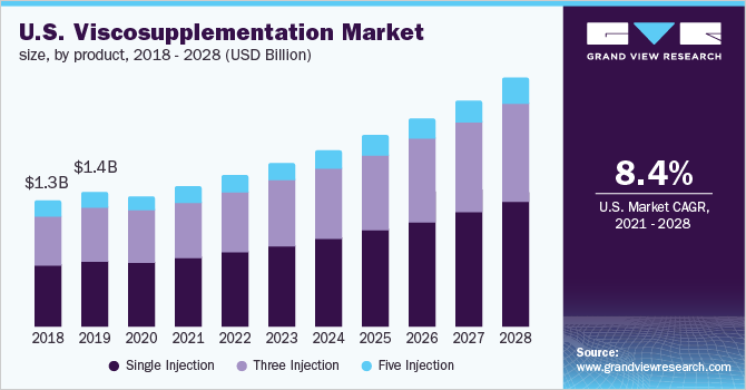 U.S. viscosupplementation market by product, 2014 - 2025 (USD Million)