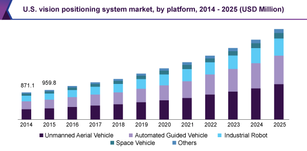 U.S. vision positioning system market, by platform, 2014 - 2025 (USD Billion)
