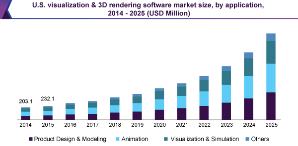 U.S. visualization & 3D rendering software market size, by application, 2014 - 2025 (USD Million)