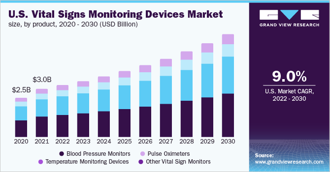Vital Signs Monitoring Devices Market Size 2018 2025