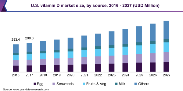 U.S. vitamin D market size, by source, 2016 - 2027 (USD Million)