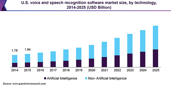 U.S. voice and speech recognition software market size, by technology, 2014 - 2025 (USD Billion)