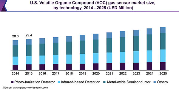 U.S. Volatile Organic Compound (VOC) gas sensor market size, by technology, 2014 - 2025 (USD Million)