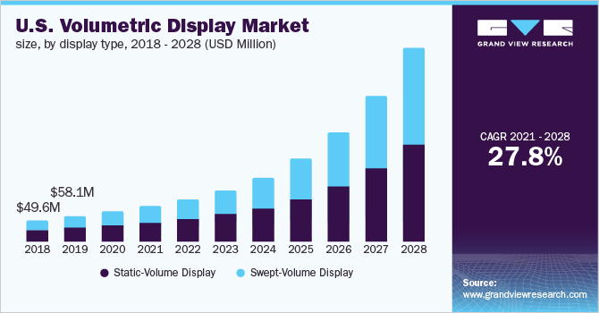 https://www.grandviewresearch.com/static/img/research/us-volumetric-display-market.png