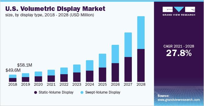 U.S. volumetric display market size, by display type, 2015 - 2025 (USD Million)