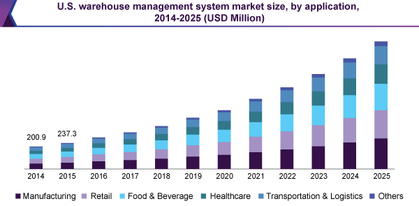 Warehouse Management System Market | WMS Industry Report, 2025