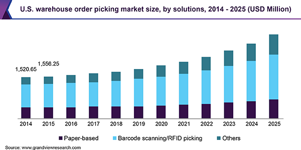 U.S. warehouse order picking market size, by solutions, 2014 - 2025 (USD Million)