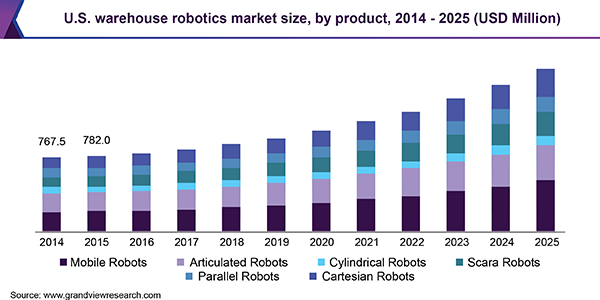 U.S. warehouse robotics market size, by product, 2014 - 2025 (USD Million)