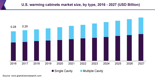 USA-Warming-Cabinet-Market-Size-Share-Trend-and-Segment-Forecast