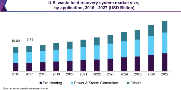 U.S. waste heat recovery system market size, by application, 2016 - 2027 (USD billion)