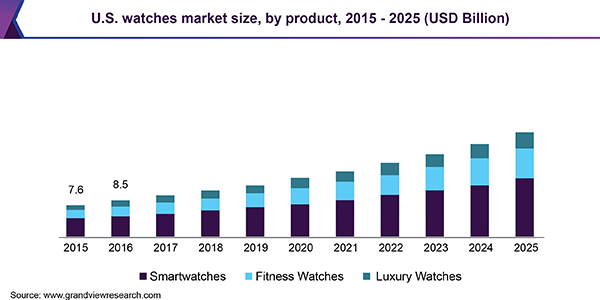 2019-2025 Growth Analysis Watches Market Report Trends Industry