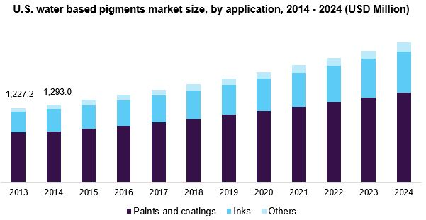 U.S. water based pigments market