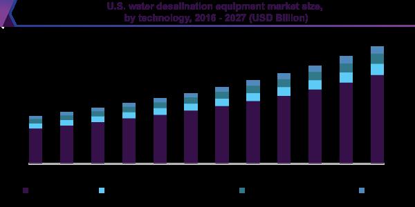 U.S. water desalination equipment market size