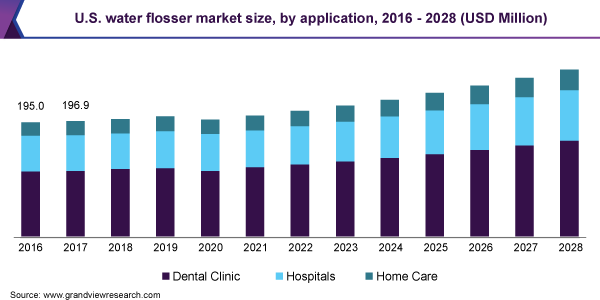 Water Flosser Market Size, Share Trends Analysis Repor