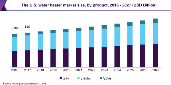 The U.S. water heater market size