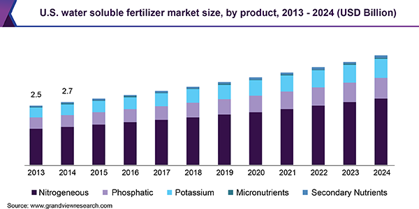 U.S. water soluble fertilizer market