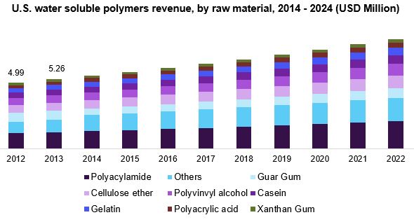 U.S. water soluble polymers revenue