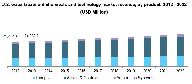 U.S. water treatment chemicals and technology market